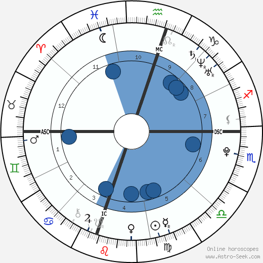Peter John Wagner wikipedia, horoscope, astrology, instagram