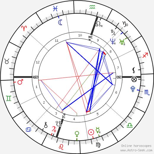 Peter John Wagner astro natal birth chart, Peter John Wagner horoscope, astrology