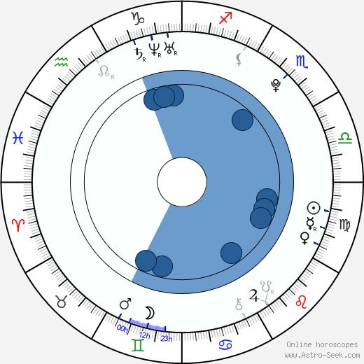 Shannon Todd wikipedia, horoscope, astrology, instagram