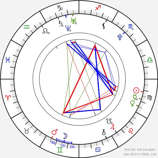 Shannon Todd tema natale, oroscopo, Shannon Todd oroscopi gratuiti, astrologia