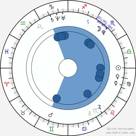 Sui He wikipedia, horoscope, astrology, instagram