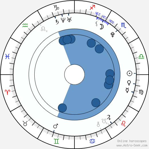 Tereza Budková wikipedia, horoscope, astrology, instagram