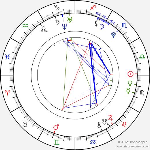 Tereza Budková tema natale, oroscopo, Tereza Budková oroscopi gratuiti, astrologia