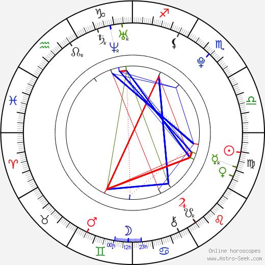 Wayne Dalglish astro natal birth chart, Wayne Dalglish horoscope, astrology