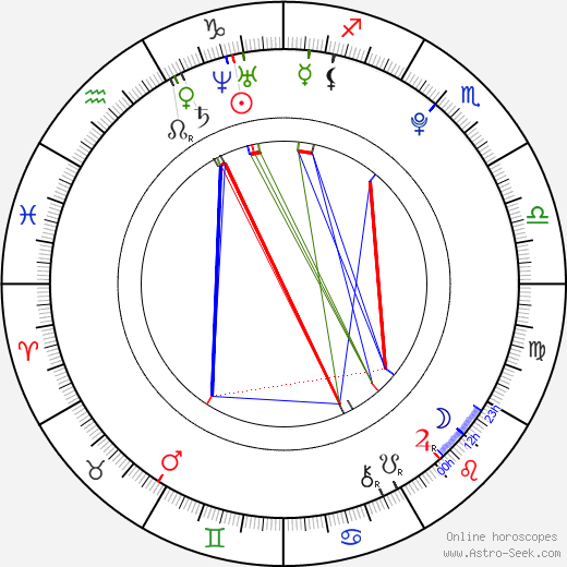 Anna Šimonová astro natal birth chart, Anna Šimonová horoscope, astrology