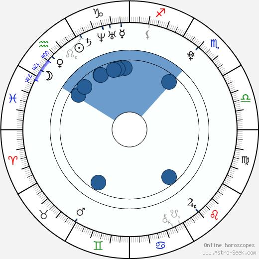 Britt McKillip wikipedia, horoscope, astrology, instagram