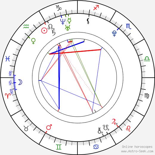 Craig Roberts birth chart, Craig Roberts astro natal horoscope, astrology