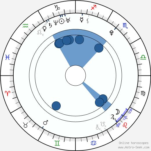 Darek Bergmann wikipedia, horoscope, astrology, instagram