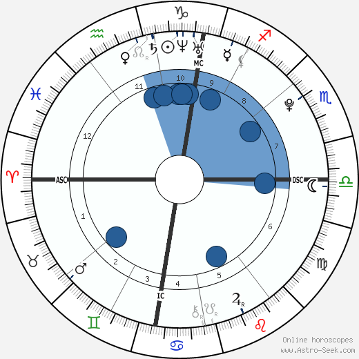 Eden Hazard wikipedia, horoscope, astrology, instagram