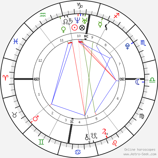 Эден Азар Eden Hazard день рождения гороскоп, Eden Hazard Натальная карта онлайн