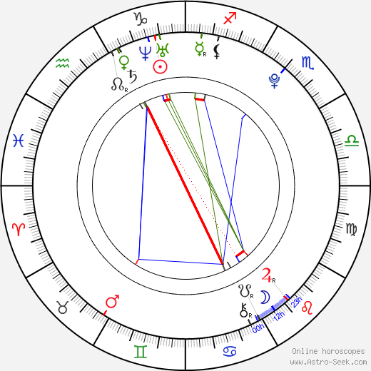 Ellen Hornberger astro natal birth chart, Ellen Hornberger horoscope, astrology