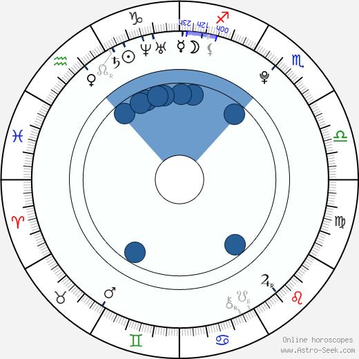 Ha-ra Goo wikipedia, horoscope, astrology, instagram