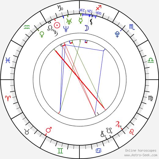 Ha-ra Goo день рождения гороскоп, Ha-ra Goo Натальная карта онлайн