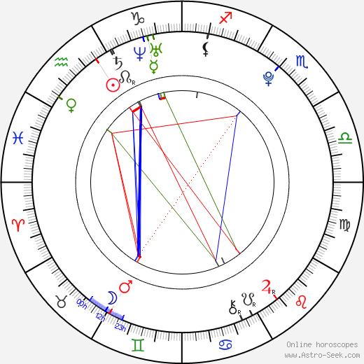 Jiří Novák astro natal birth chart, Jiří Novák horoscope, astrology