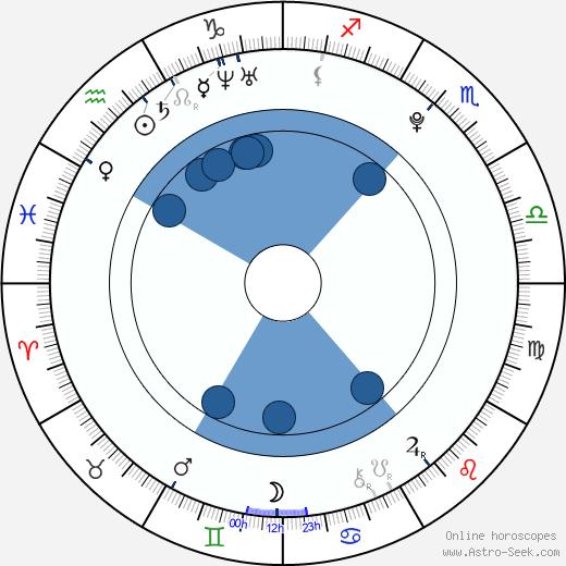Karolína Brošová wikipedia, horoscope, astrology, instagram