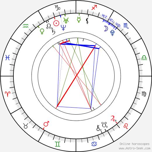 Kim Jong Hyo день рождения гороскоп, Kim Jong Hyo Натальная карта онлайн