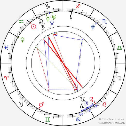 Lewis Chase день рождения гороскоп, Lewis Chase Натальная карта онлайн