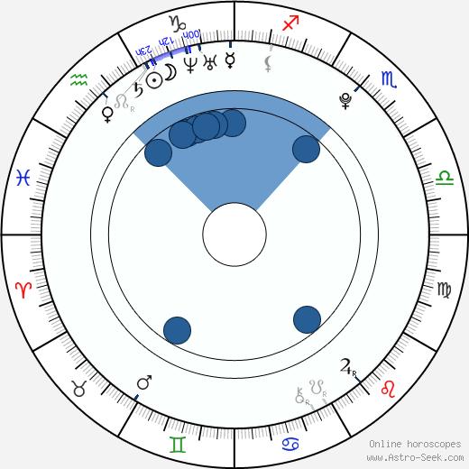 Lulu Popplewell wikipedia, horoscope, astrology, instagram