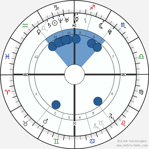 Melissa Helen Currie wikipedia, horoscope, astrology, instagram