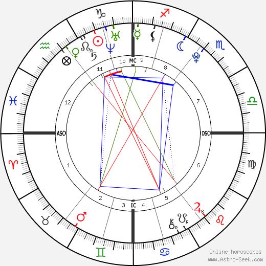 Melissa Helen Currie astro natal birth chart, Melissa Helen Currie horoscope, astrology