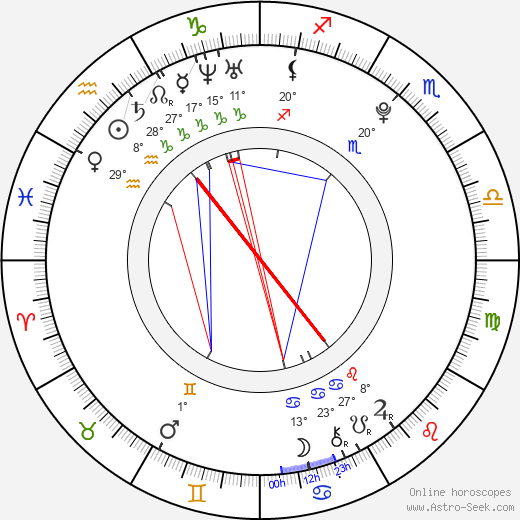 Monika Kotová birth chart, biography, wikipedia 2019, 2020