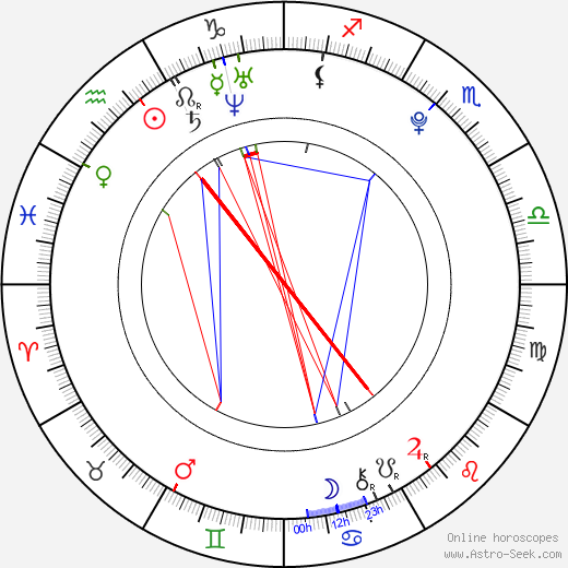 Monika Kotová astro natal birth chart, Monika Kotová horoscope, astrology