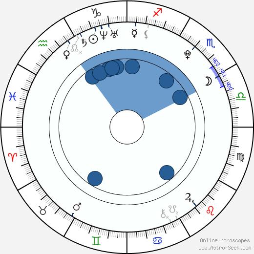 Nataanii Nez Means wikipedia, horoscope, astrology, instagram
