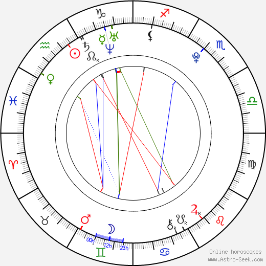 Rachel DiPillo astro natal birth chart, Rachel DiPillo horoscope, astrology