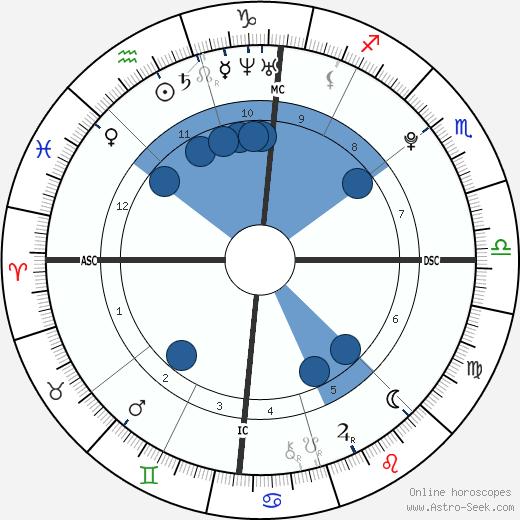 Silvia a Giuseppina De Leonardis wikipedia, horoscope, astrology, instagram