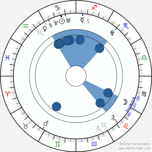 Tanya Dziahileva wikipedia, horoscope, astrology, instagram