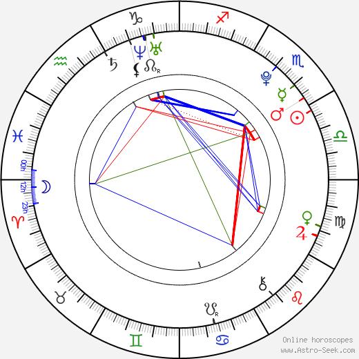 Àlex Batllori birth chart, Àlex Batllori astro natal horoscope, astrology