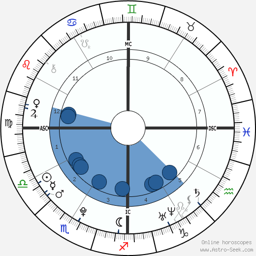 Alexander James Mill wikipedia, horoscope, astrology, instagram