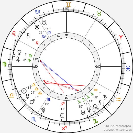 Alexander James Mill birth chart, biography, wikipedia 2019, 2020