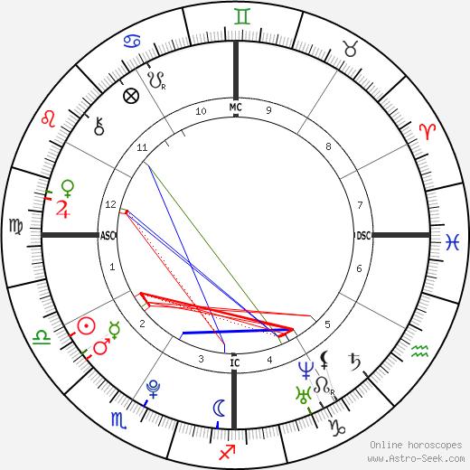 Alexander James Mill astro natal birth chart, Alexander James Mill horoscope, astrology
