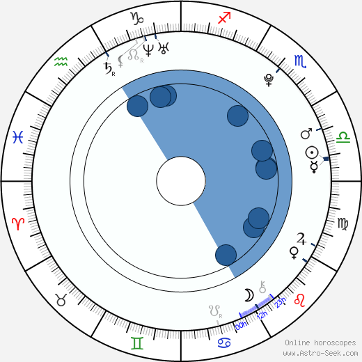 Antony Del Rio wikipedia, horoscope, astrology, instagram