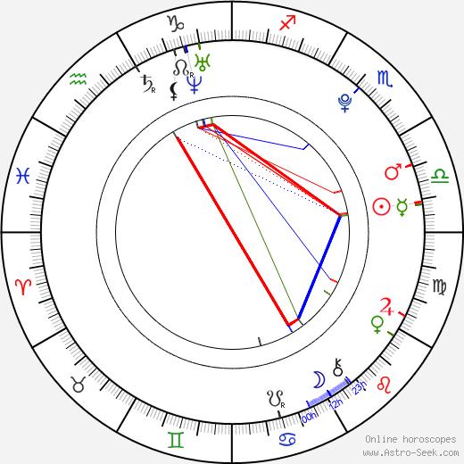 Antony Del Rio день рождения гороскоп, Antony Del Rio Натальная карта онлайн