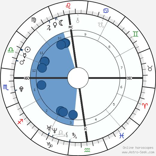 Brett Murphy wikipedia, horoscope, astrology, instagram