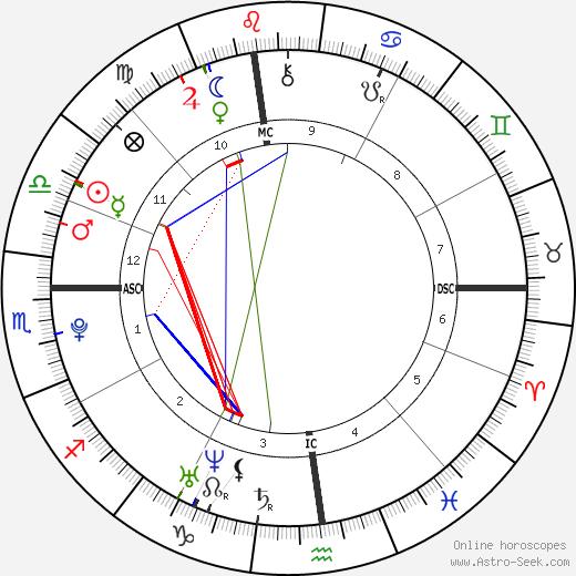 Brett Murphy tema natale, oroscopo, Brett Murphy oroscopi gratuiti, astrologia