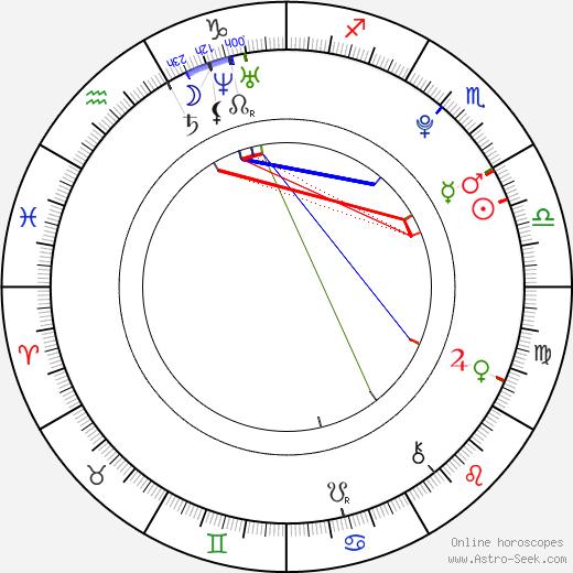 Caitlin Hale день рождения гороскоп, Caitlin Hale Натальная карта онлайн