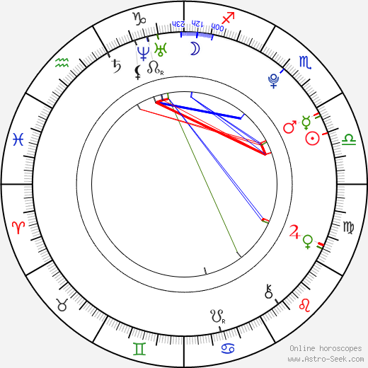 Diego Dominguez Llort astro natal birth chart, Diego Dominguez Llort horoscope, astrology