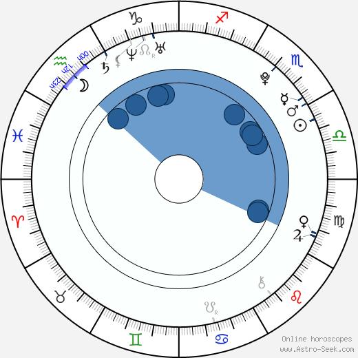 Dora Madison Burge wikipedia, horoscope, astrology, instagram