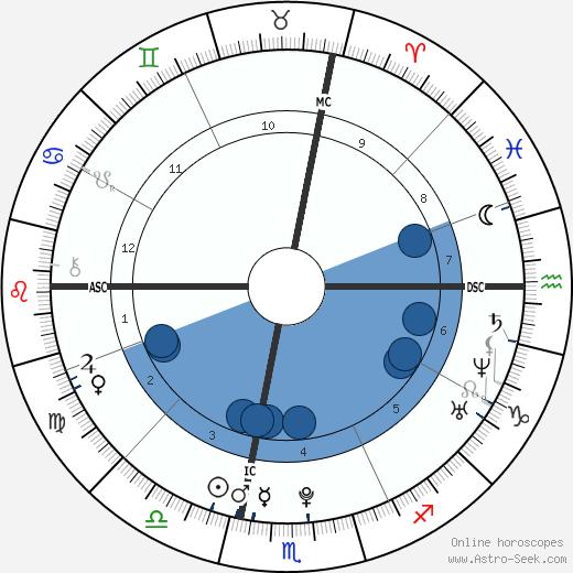 Eric Jay Procopio wikipedia, horoscope, astrology, instagram
