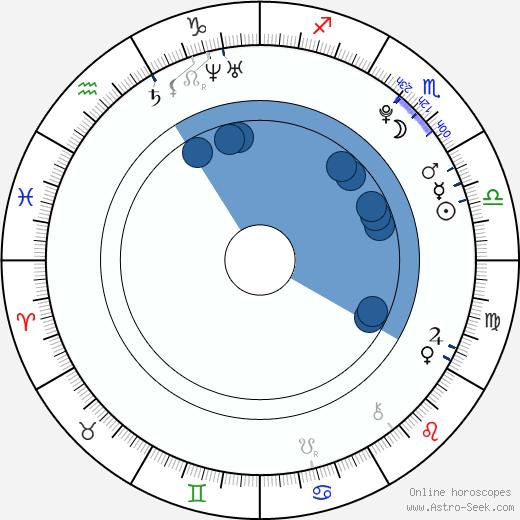 Gabriella Cilmi wikipedia, horoscope, astrology, instagram