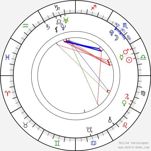 Zodiac date in Melbourne
