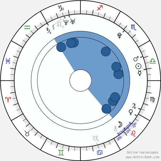 Jana Kociánová wikipedia, horoscope, astrology, instagram