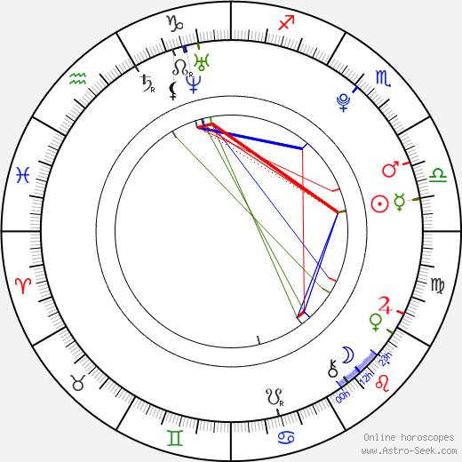 Jana Kociánová день рождения гороскоп, Jana Kociánová Натальная карта онлайн