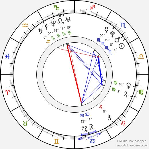 Jayson Pena birth chart, biography, wikipedia 2020, 2021