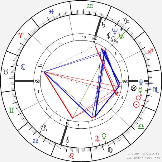 Kaitlin Jane Vanderkolk tema natale, oroscopo, Kaitlin Jane Vanderkolk oroscopi gratuiti, astrologia