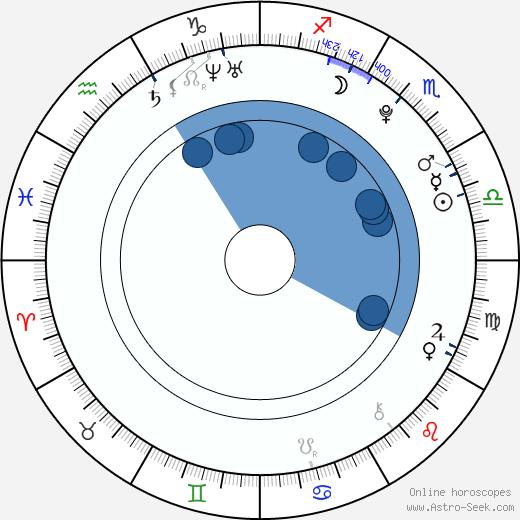 Kane Ritchotte wikipedia, horoscope, astrology, instagram