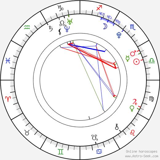Kane Ritchotte astro natal birth chart, Kane Ritchotte horoscope, astrology